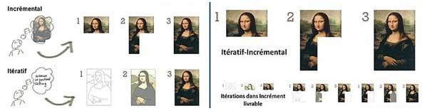 iteratif-incremental